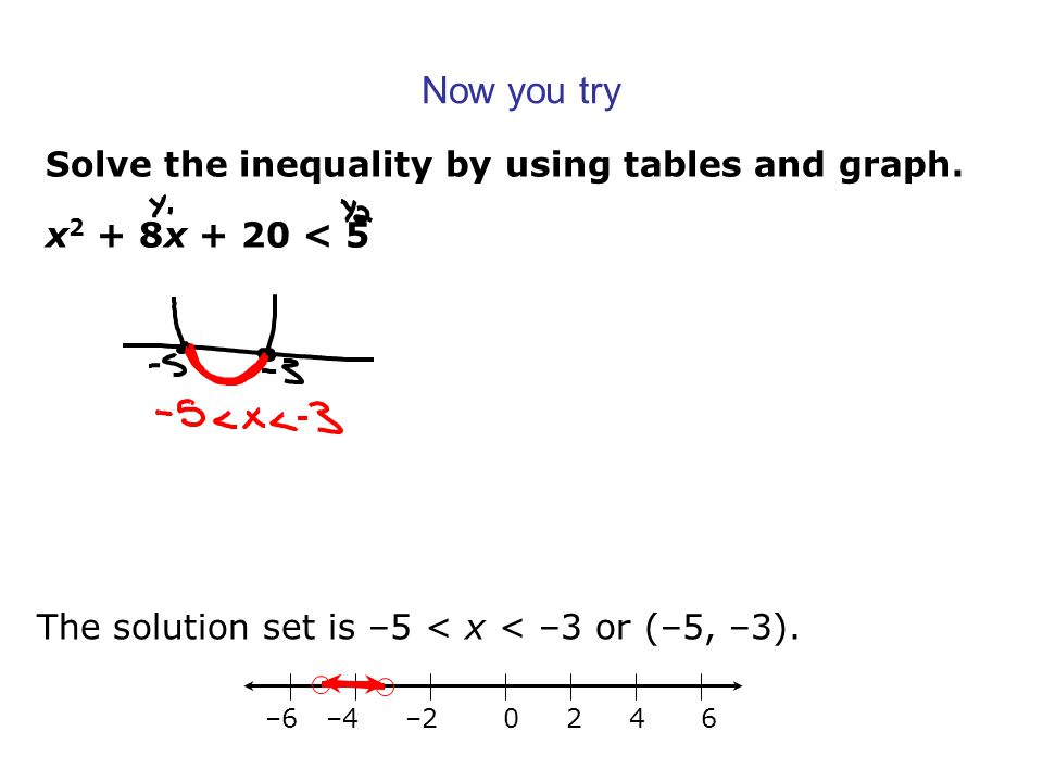 Now you try Solve the inequality by using tables and graph.