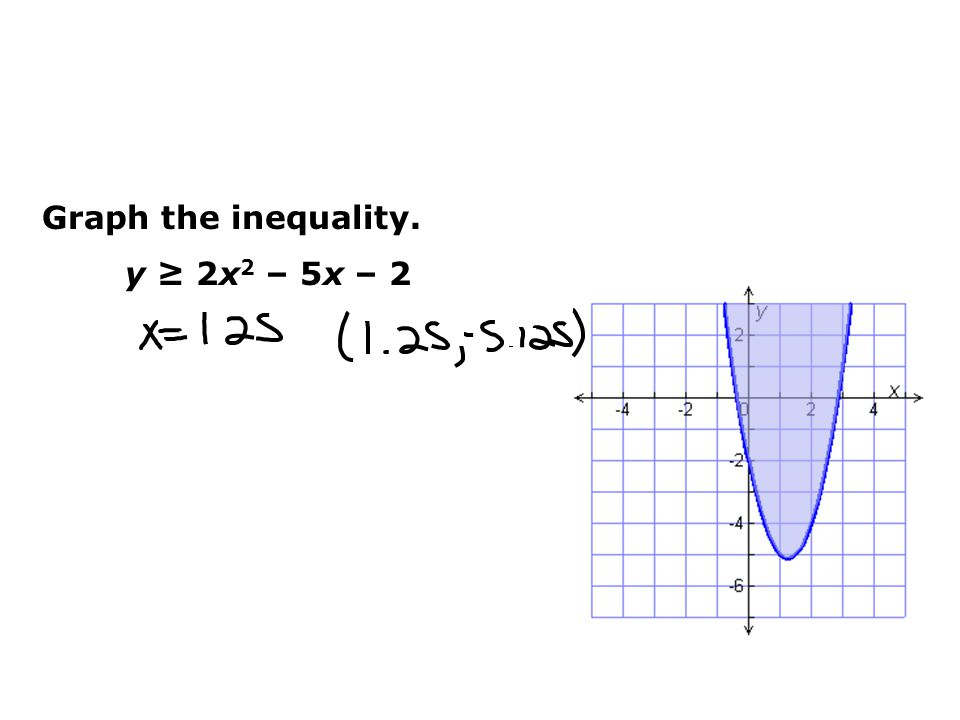 Graph the inequality. y ≥ 2x2 – 5x – 2