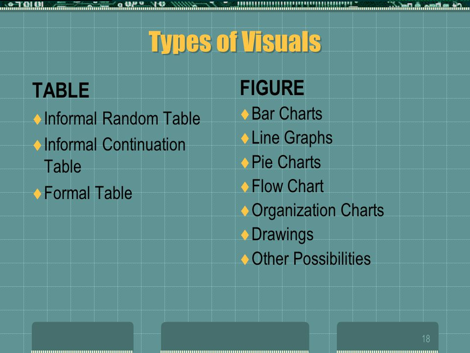 Types of Visuals TABLE FIGURE Informal Random Table Bar Charts