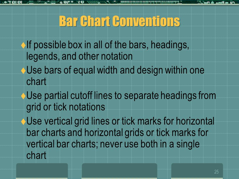 Bar Chart Conventions If possible box in all of the bars, headings, legends, and other notation. Use bars of equal width and design within one chart.