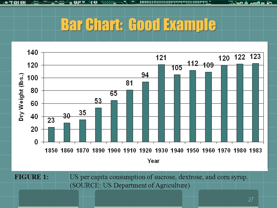 Bar Chart: Good Example
