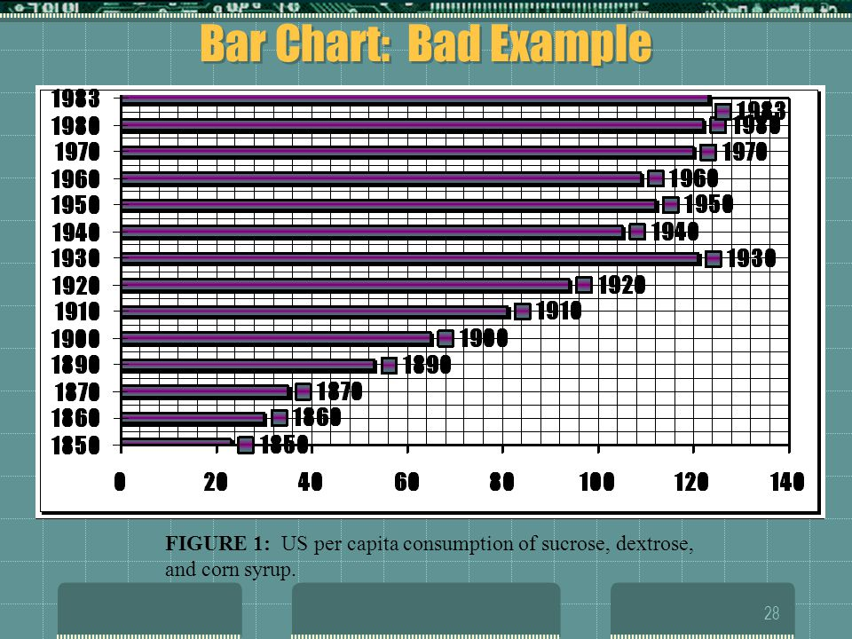 Bar Chart: Bad Example FIGURE 1: US per capita consumption of sucrose, dextrose, and corn syrup.