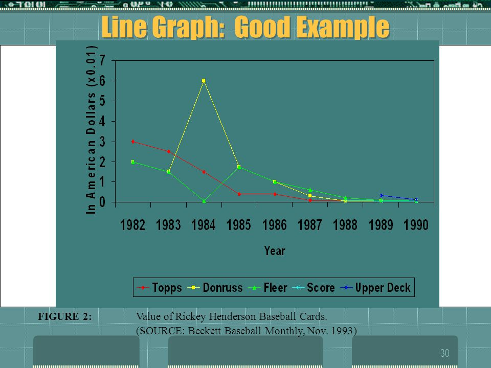 Line Graph: Good Example