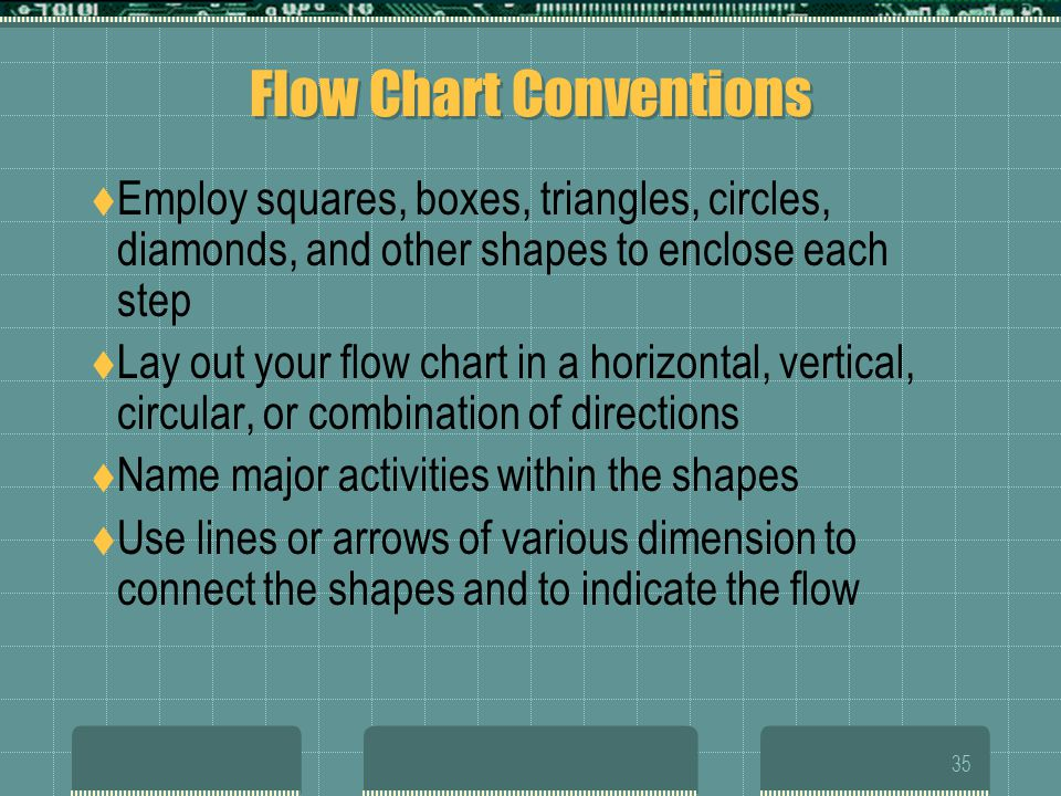 Flow Chart Conventions