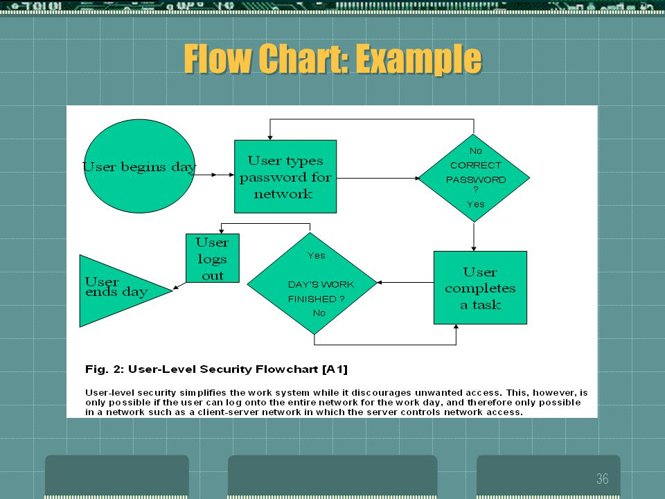 Flow Chart: Example