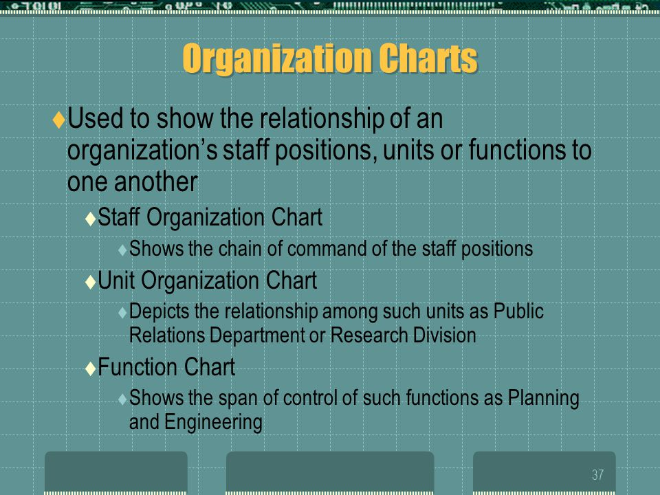 Organization Charts Used to show the relationship of an organization's staff positions, units or functions to one another.