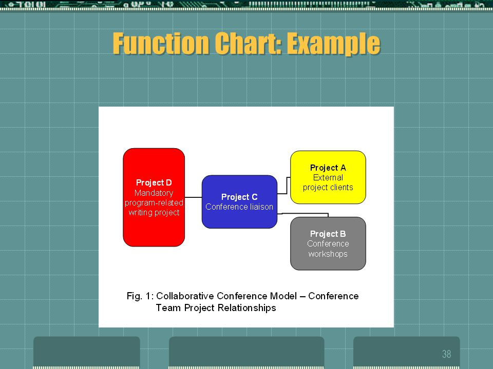 Function Chart: Example