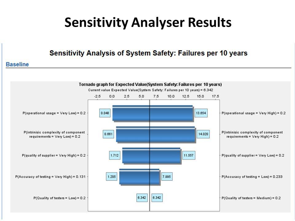 Sensitivity Analyser Results