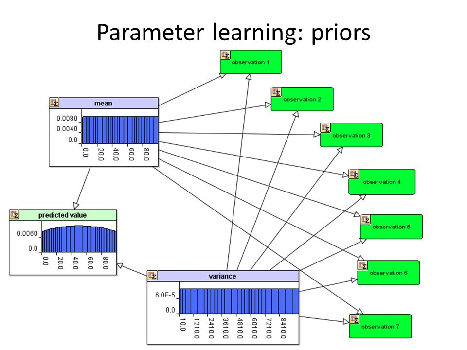 Parameter learning: priors