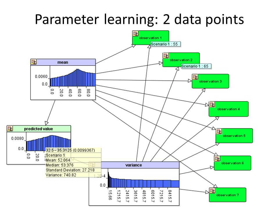 Parameter learning: 2 data points