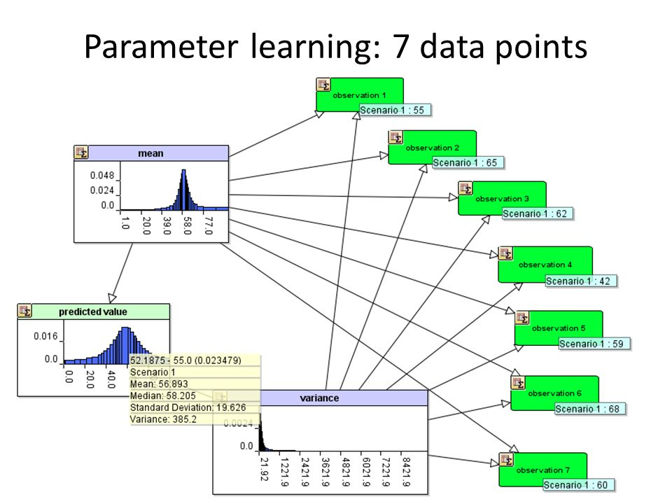 Parameter learning: 7 data points