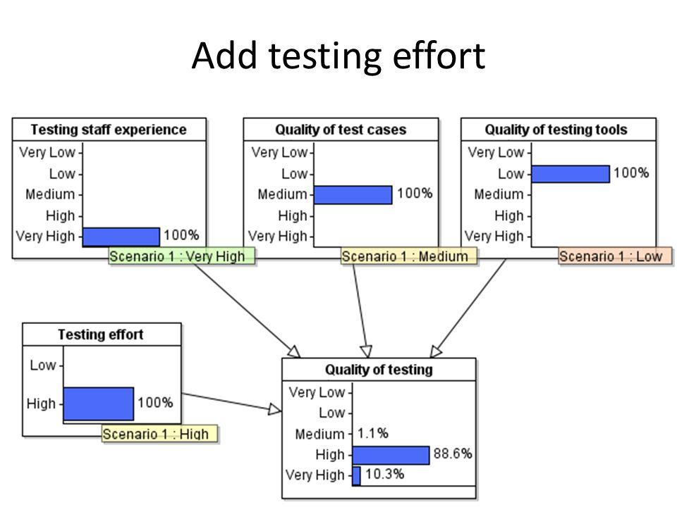 Add testing effort