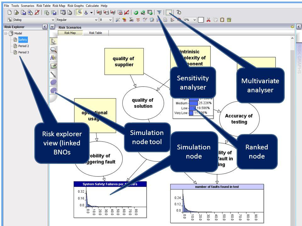 Multivariate analyser