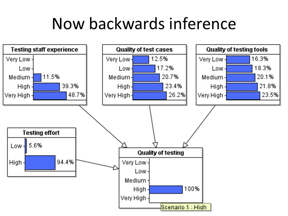 Now backwards inference