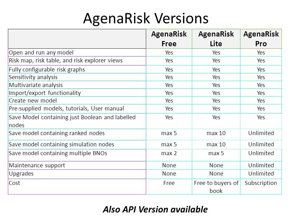 AgenaRisk Versions Also API Version available AgenaRisk Free