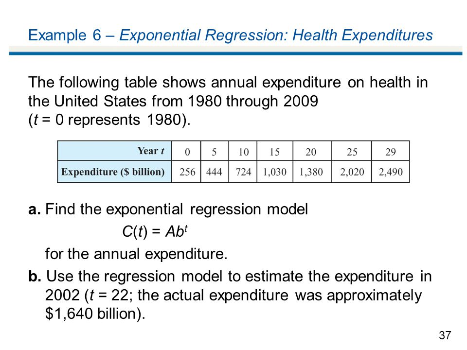 Example 6 – Exponential Regression: Health Expenditures