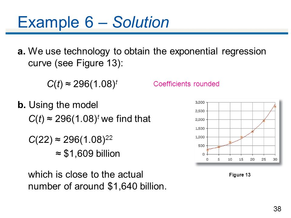 Example 6 – Solution a. We use technology to obtain the exponential regression curve (see Figure 13):