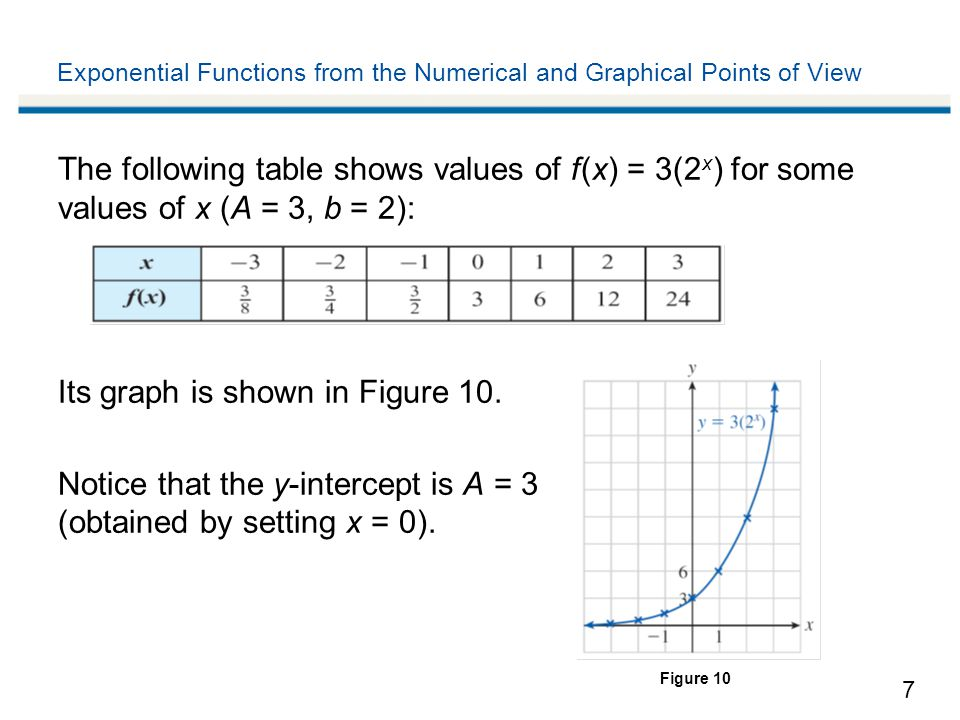 Exponential Functions from the Numerical and Graphical Points of View