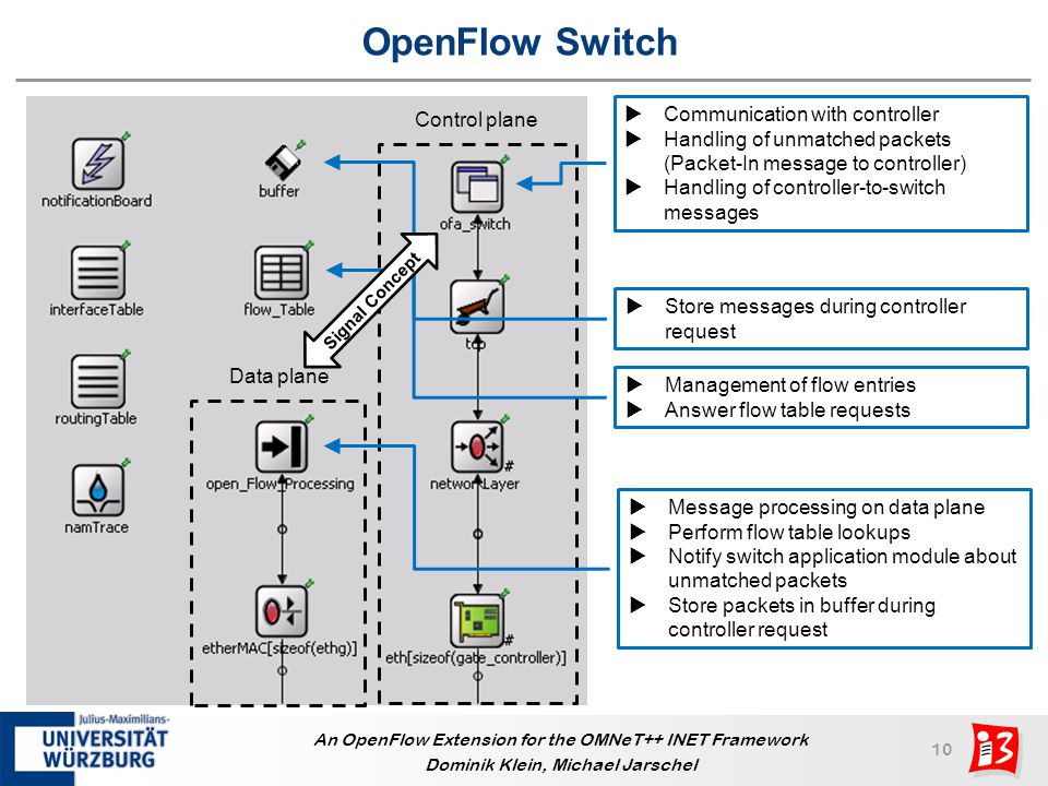 OpenFlow Switch Communication with controller Control plane