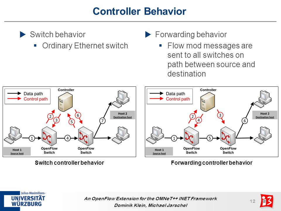 Switch controller behavior Forwarding controller behavior