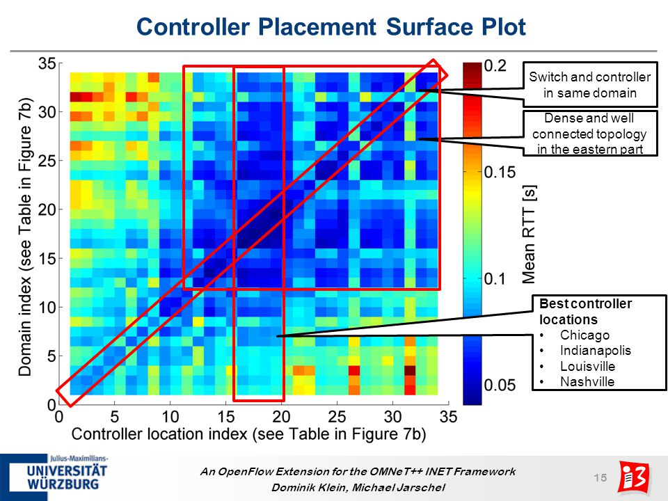 Controller Placement Surface Plot