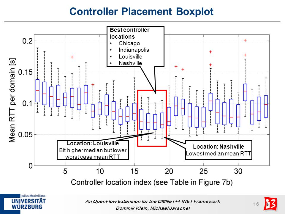 Controller Placement Boxplot
