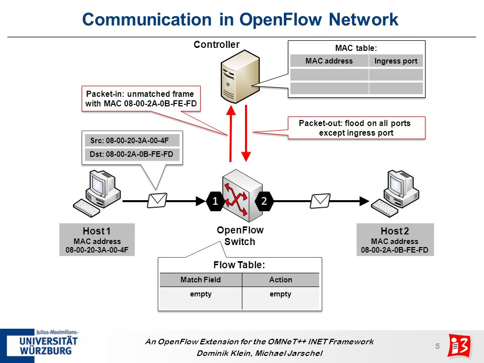 Communication in OpenFlow Network