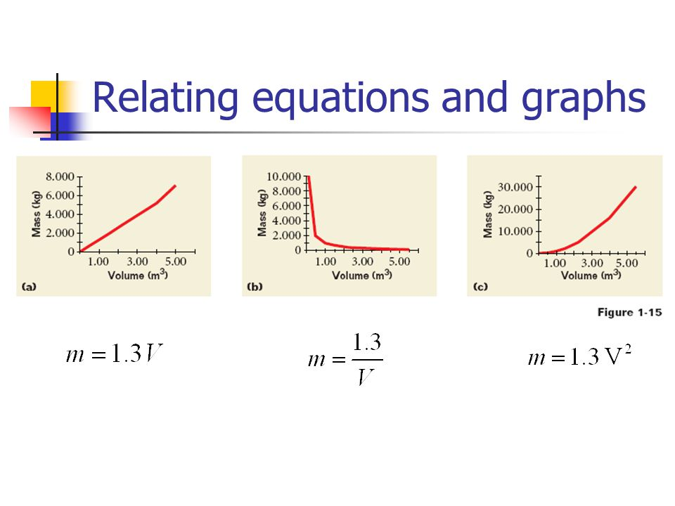 Relating equations and graphs
