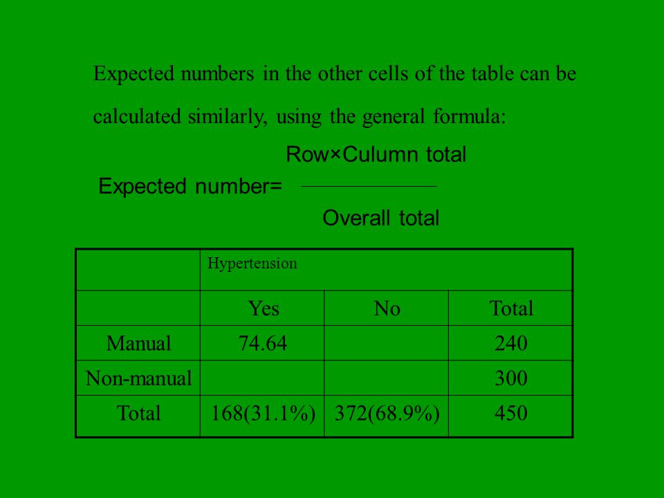 Expected numbers in the other cells of the table can be calculated similarly, using the general formula: