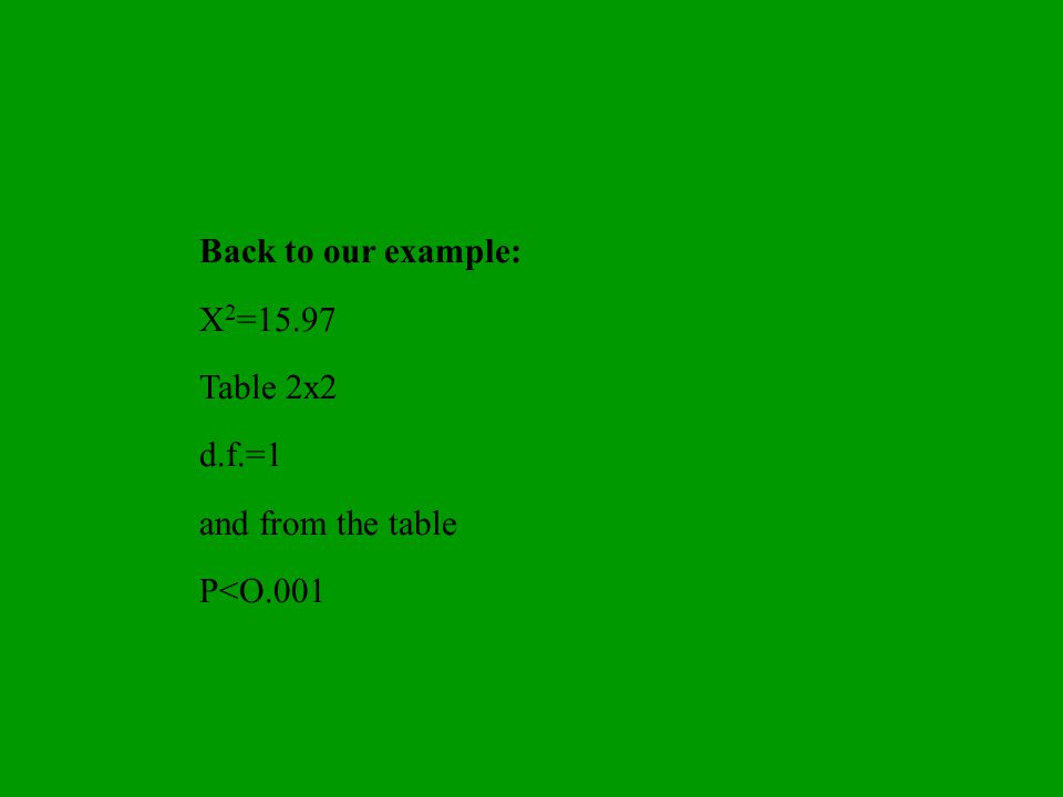 Back to our example: X2=15.97 Table 2x2 d.f.=1 and from the table P<O.001