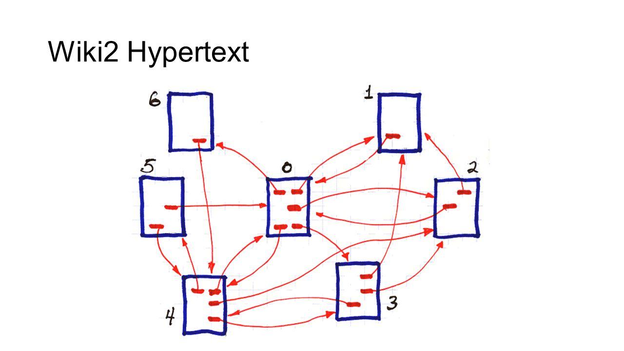 Wiki2 Hypertext