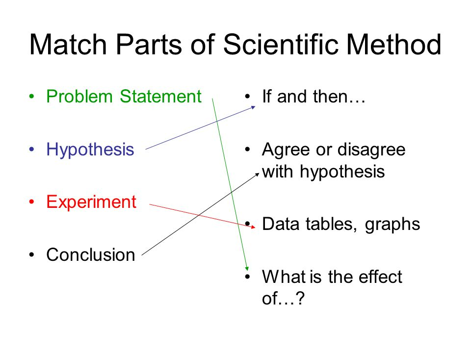 Match Parts of Scientific Method