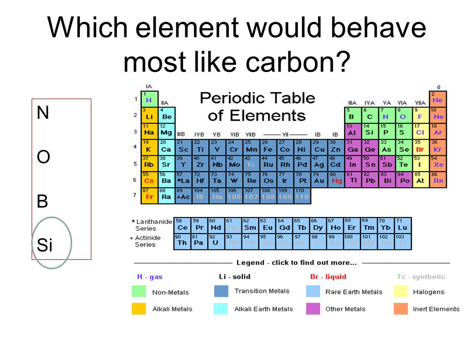 Which element would behave most like carbon