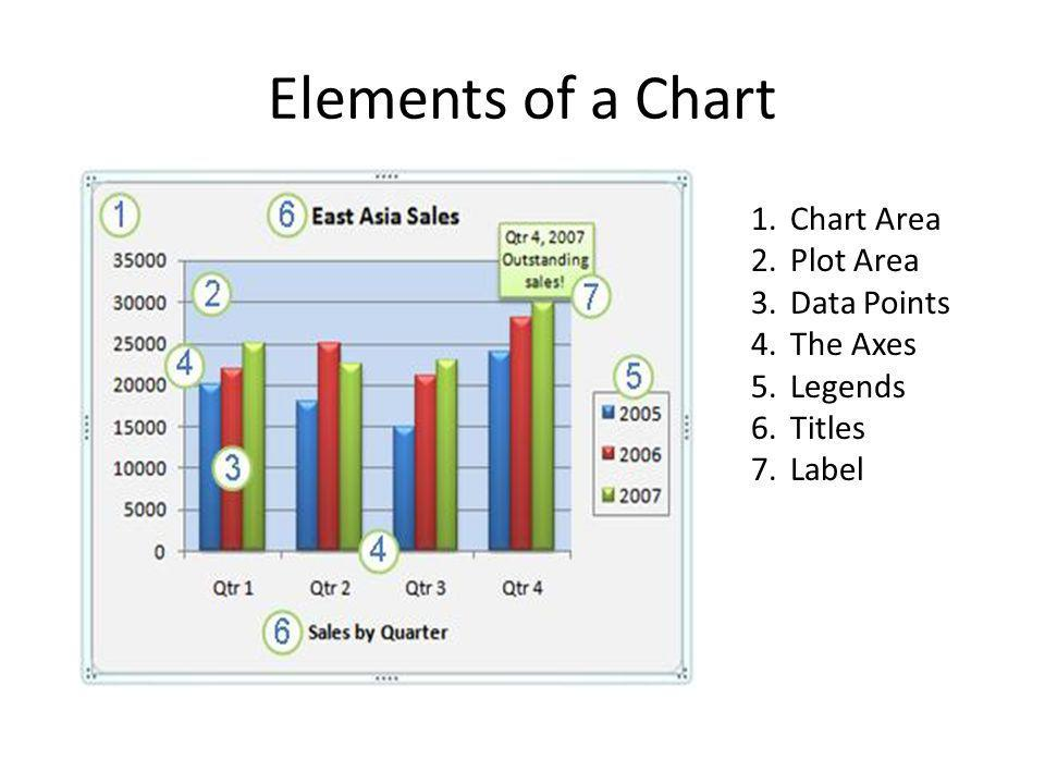 Elements of a Chart Chart Area Plot Area Data Points The Axes Legends