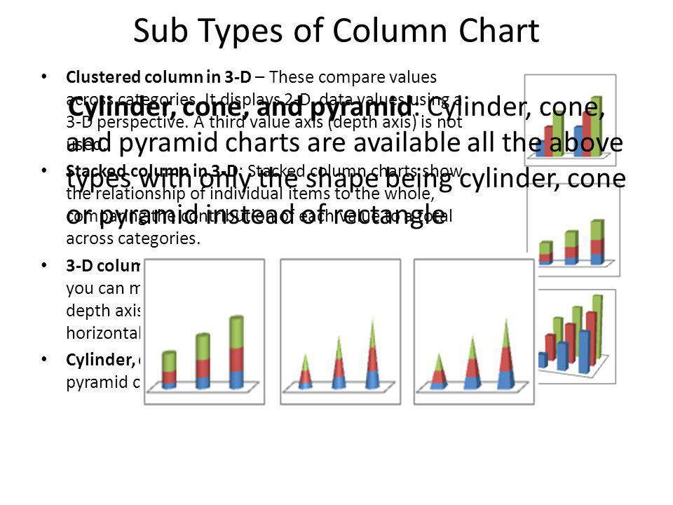 Sub Types of Column Chart