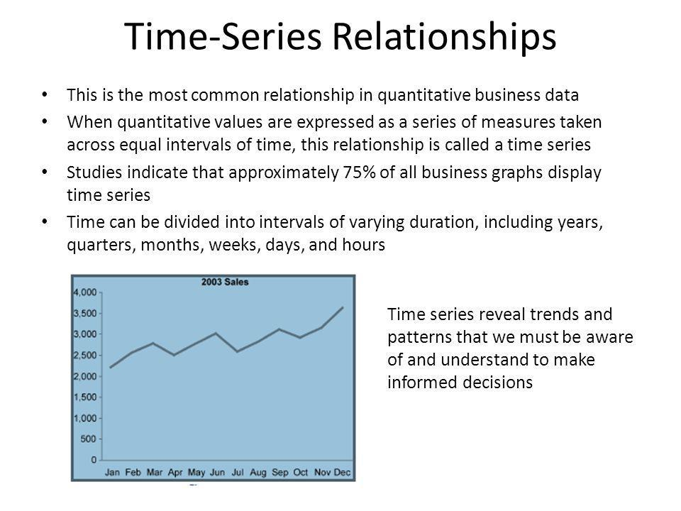 Time-Series Relationships