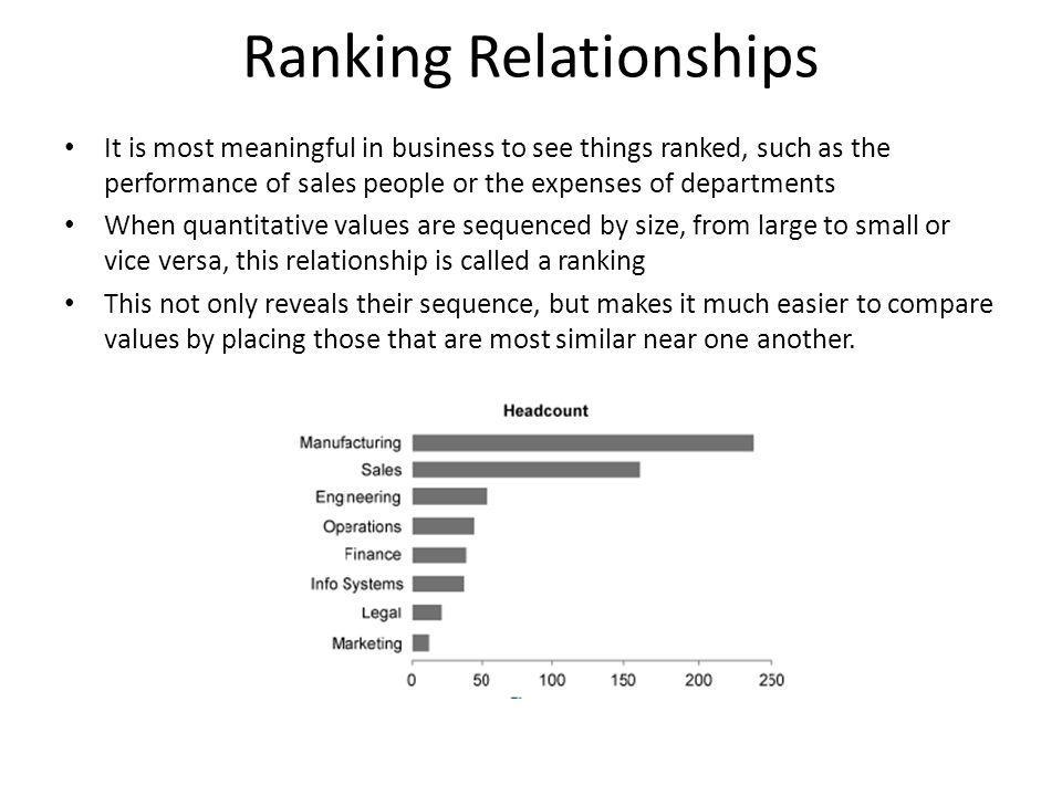 Ranking Relationships