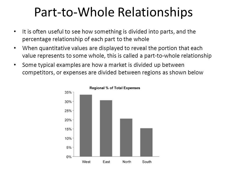 Part-to-Whole Relationships