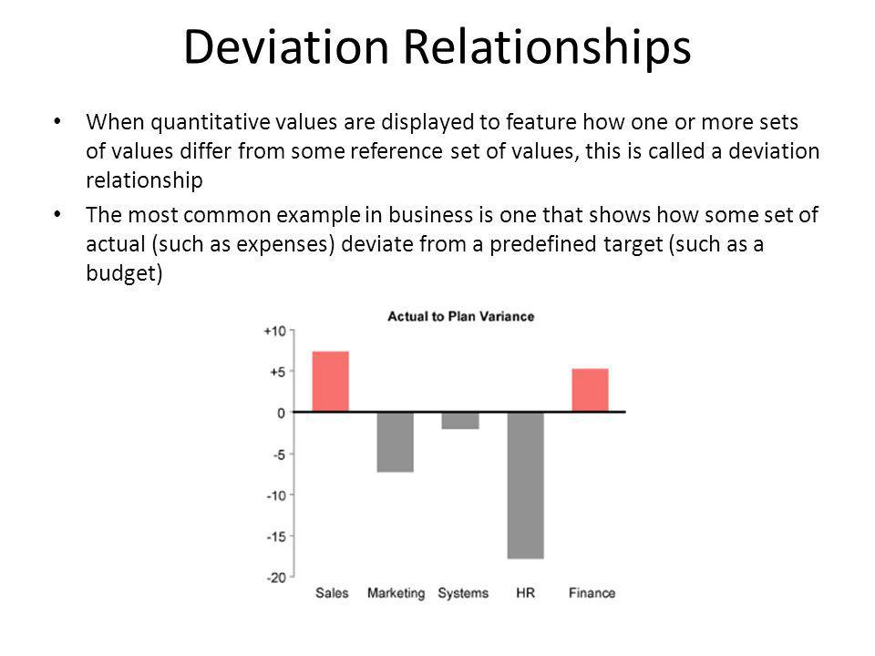 Deviation Relationships