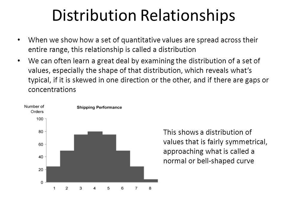 Distribution Relationships