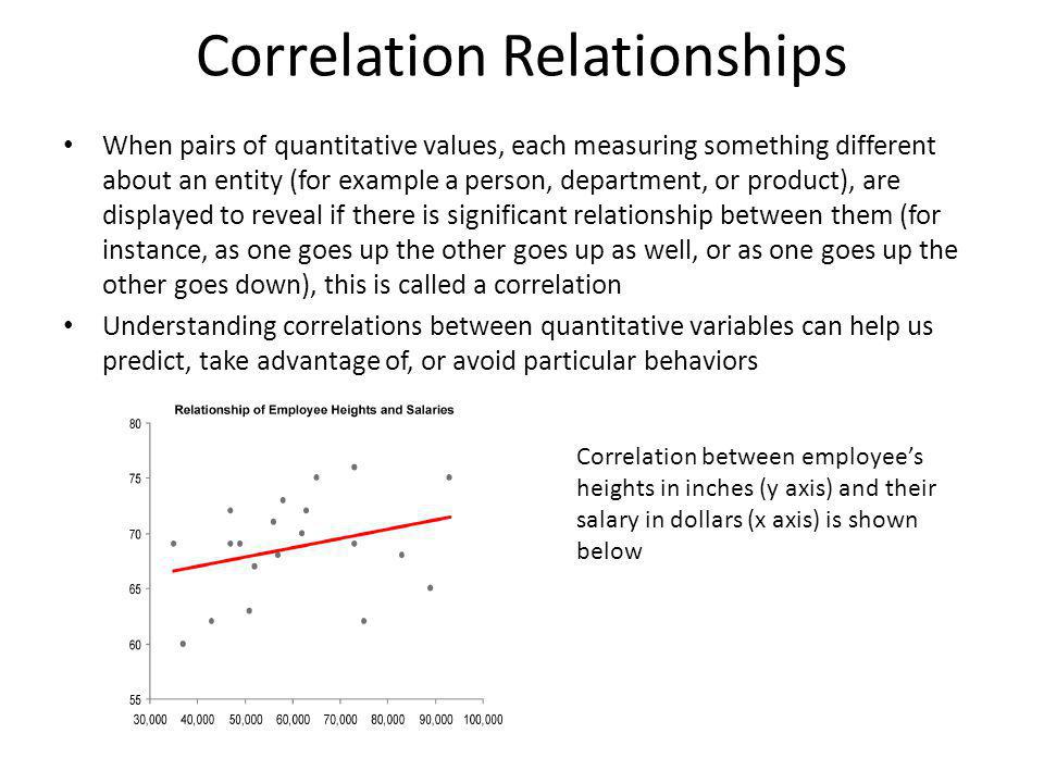Correlation Relationships