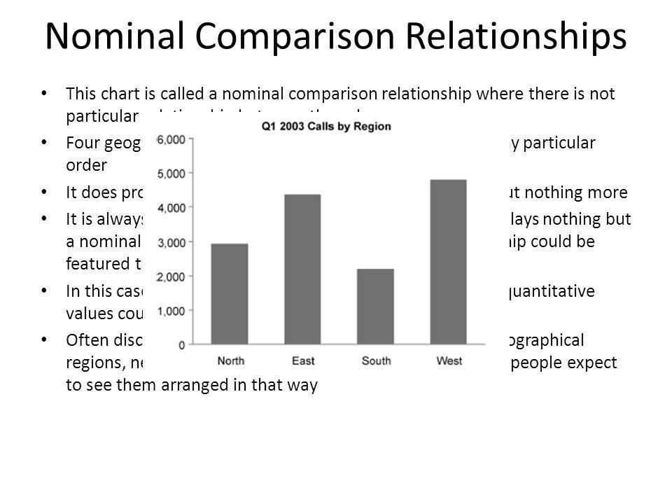 Nominal Comparison Relationships