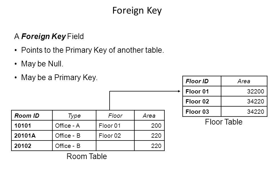 Foreign Key A Foreign Key Field