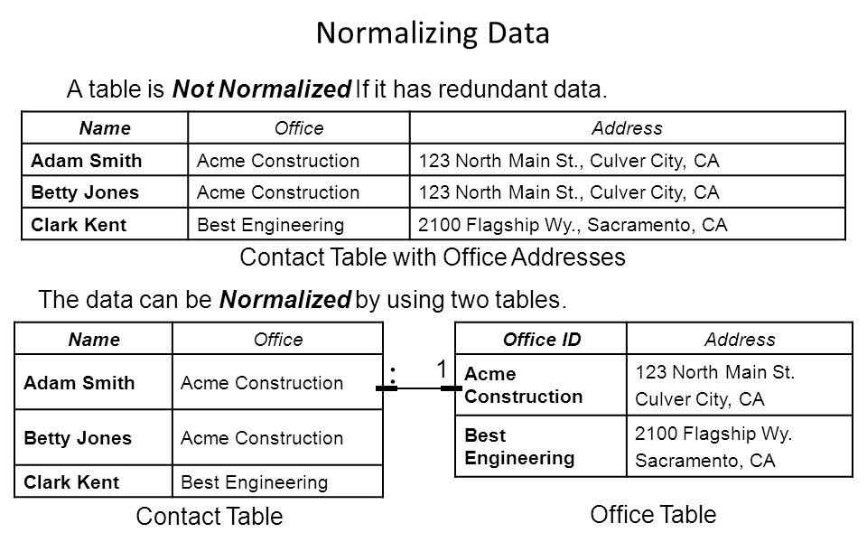 Contact Table with Office Addresses