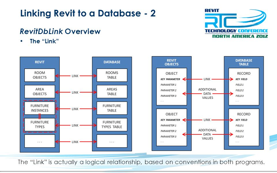 Linking Revit to a Database - 2