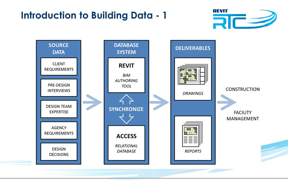 Introduction to Building Data - 1