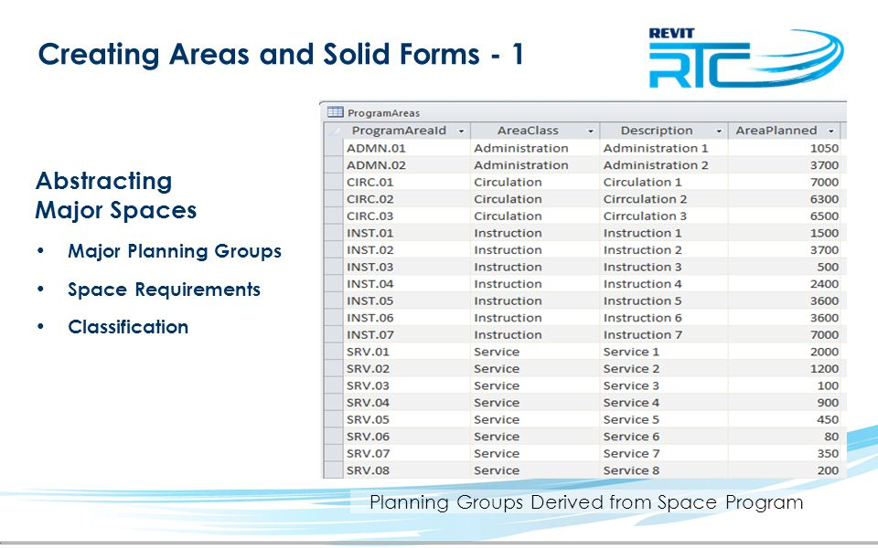 Planning Groups Derived from Space Program