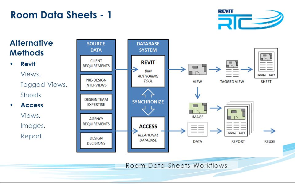 Room Data Sheets Workflows
