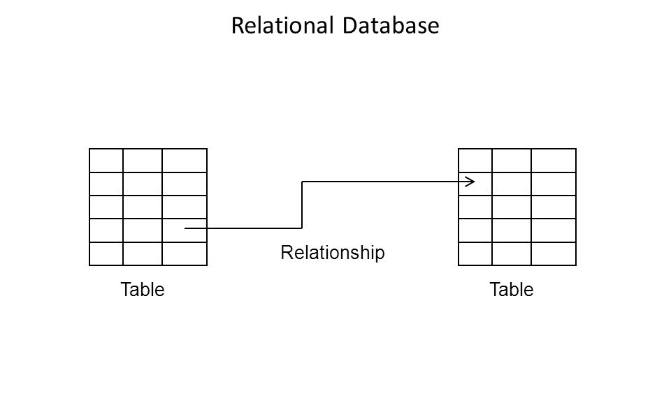 Relational Database Relationship Table Table