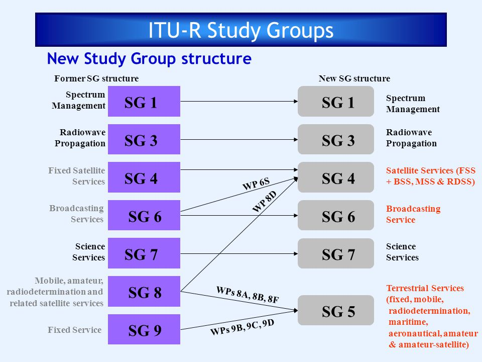ITU-R Study Groups New Study Group structure SG 1 SG 1 SG 3 SG 3 SG 4